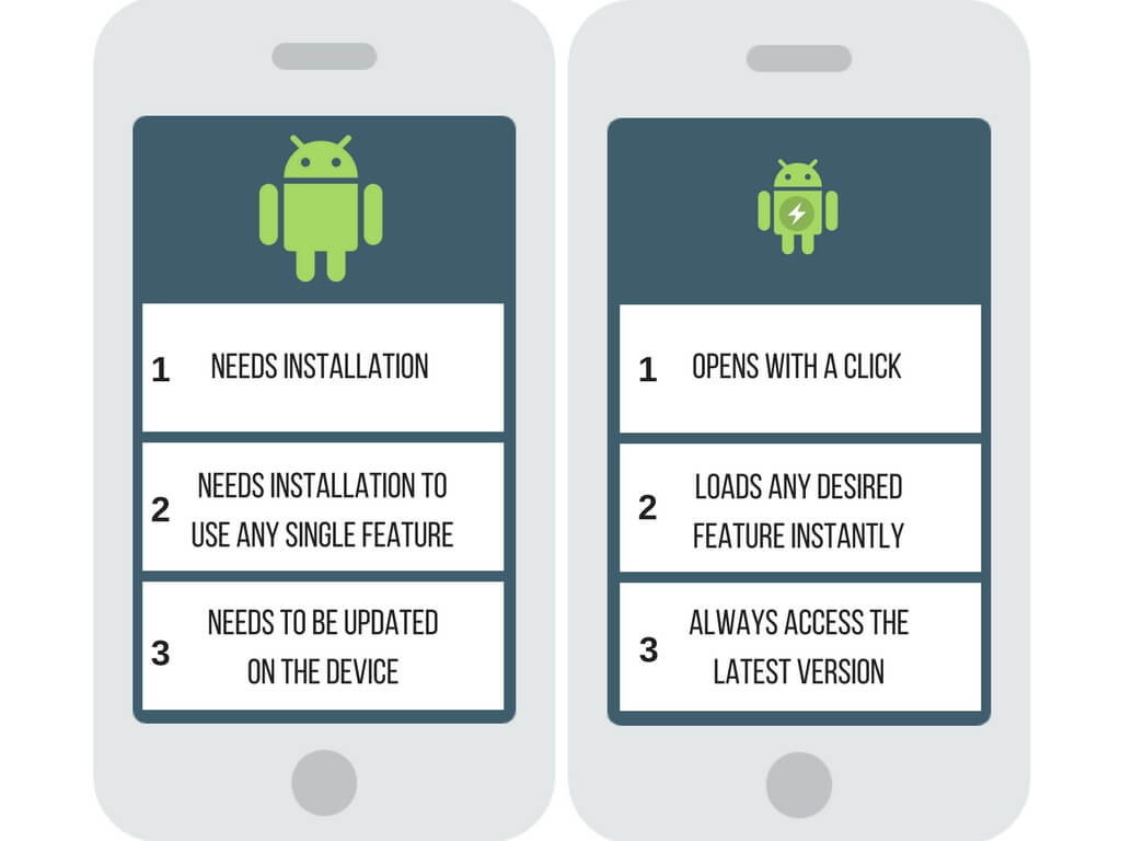 Instant_apps_Comparision_Android_native_apps