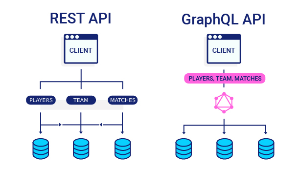 GrapgQL-vs-REST-9-devathon