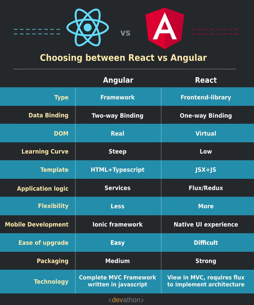 react-vs-angular-devathon-5