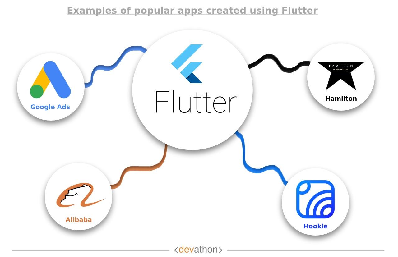 Flutter Apps devathon