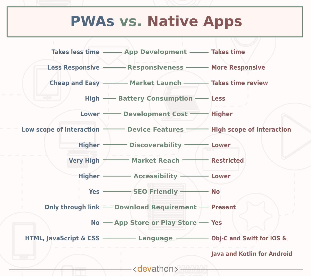 PWA vs Native apps-devathon