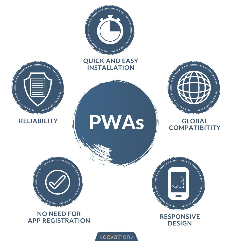 PWAs benefits-devathon