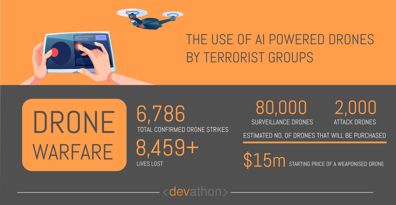 ai-drones-dangers-of-ai-devathon