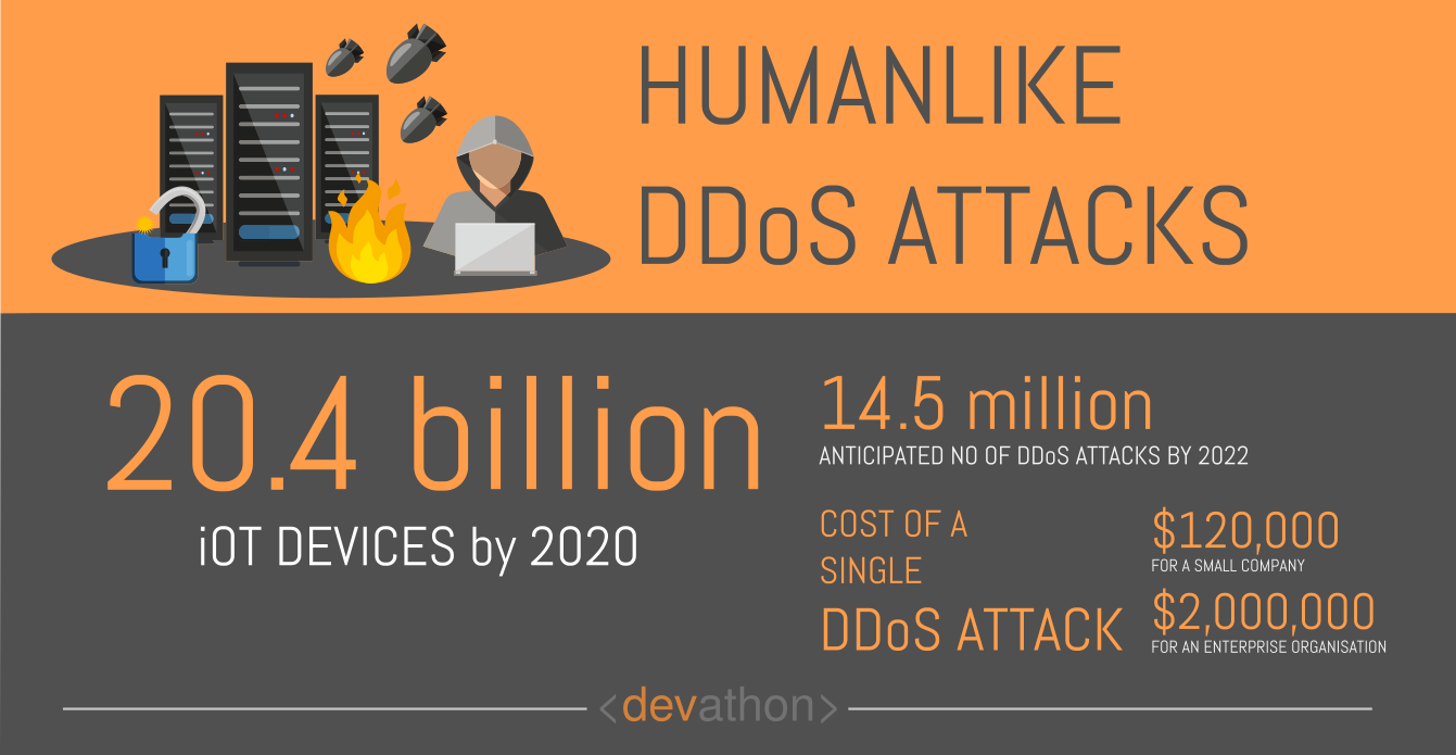 ddos-dangers-of-ai-devathon