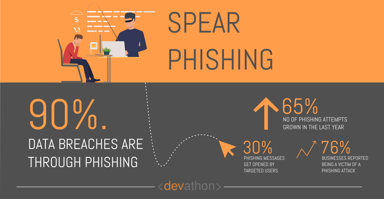 spear-phishing-dangers-of-ai-devathon