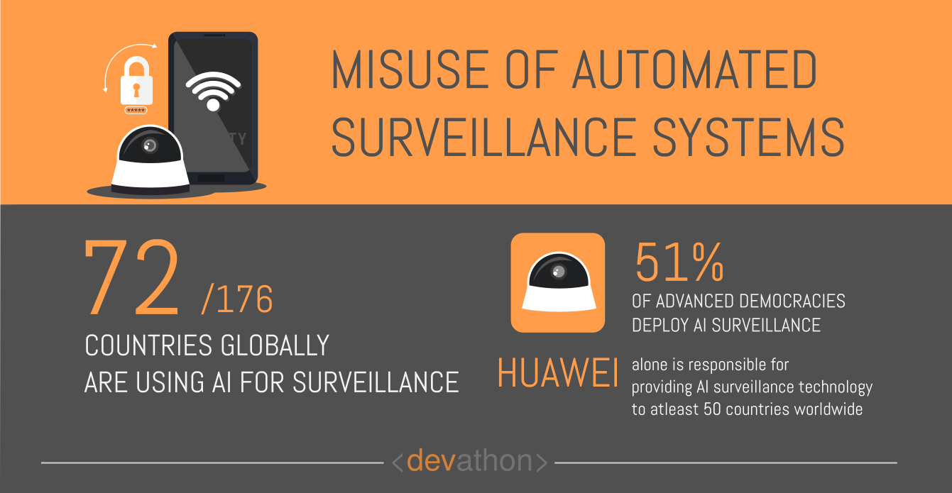 surveillance-dangers-of-ai-devathon