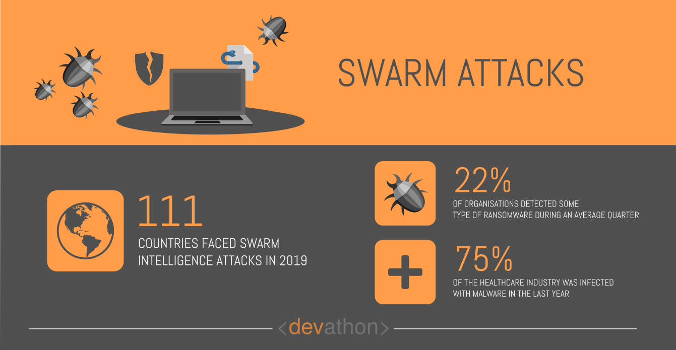 swarm-attacks-dangers-of-ai-devathon