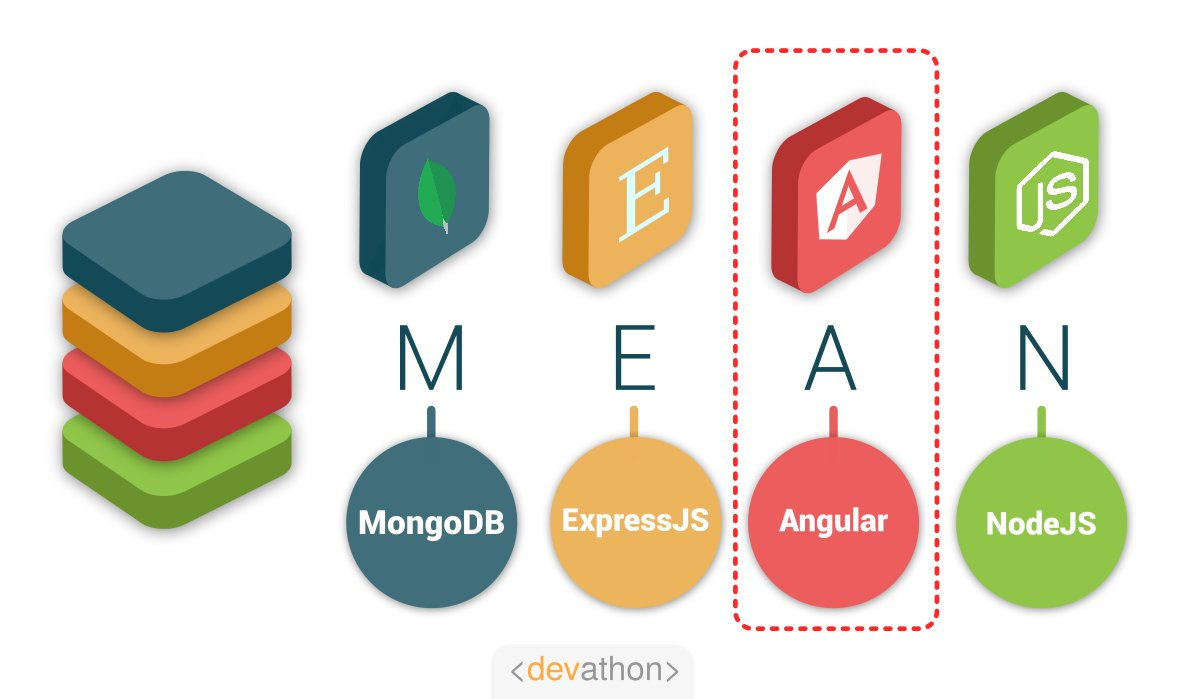 Angular-MEAN-vs_MERN-devathon