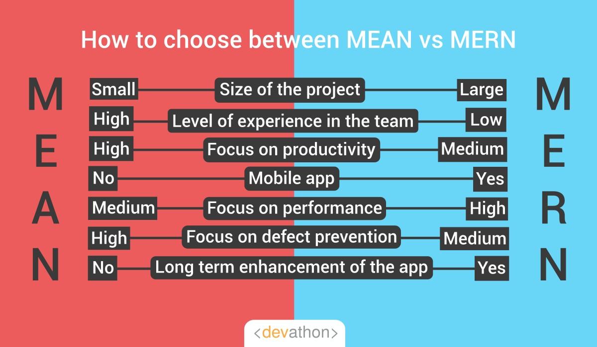 why-MEAN-vs_MERN-devathon