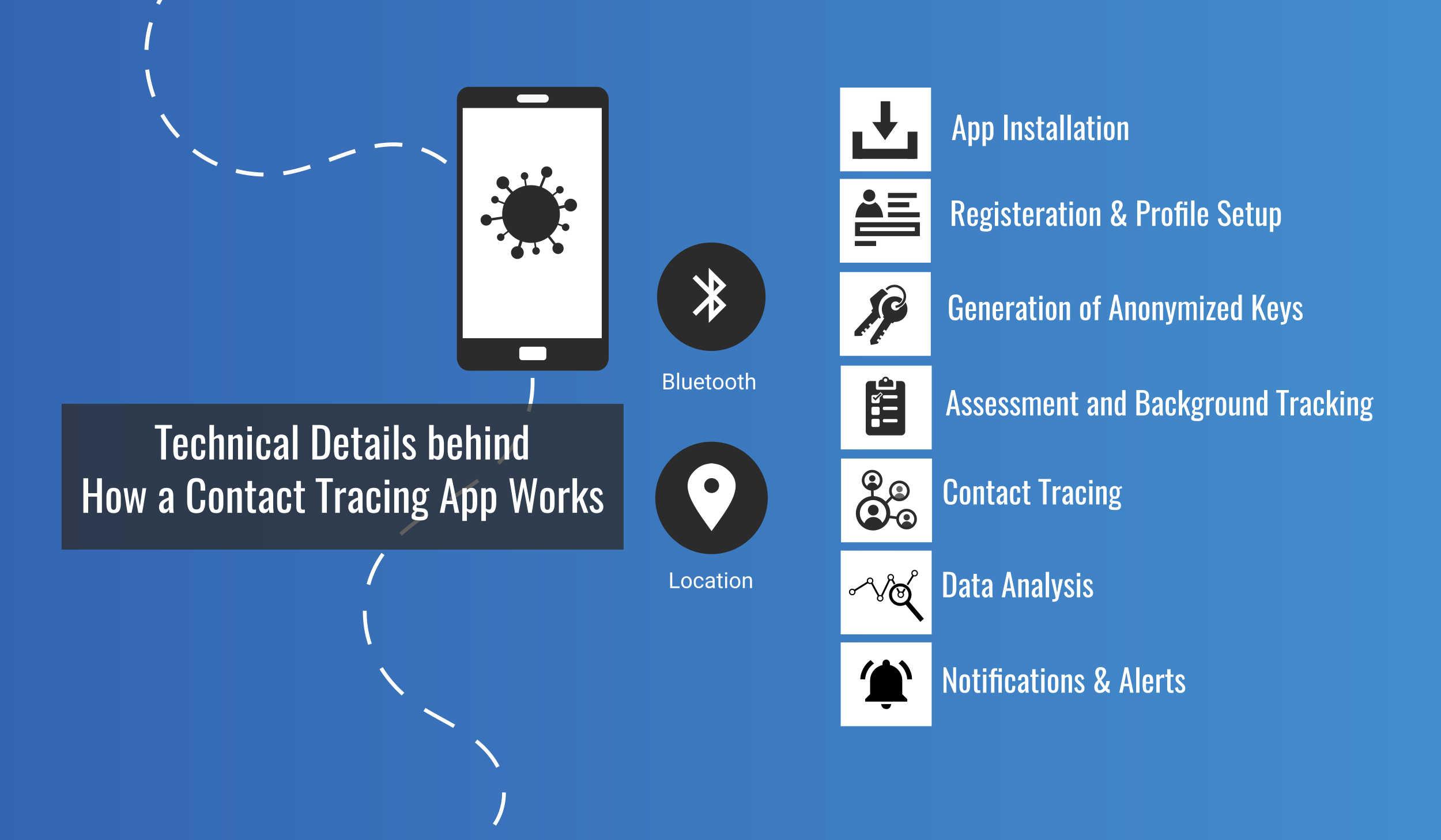contact-tracing-app-devathon-5