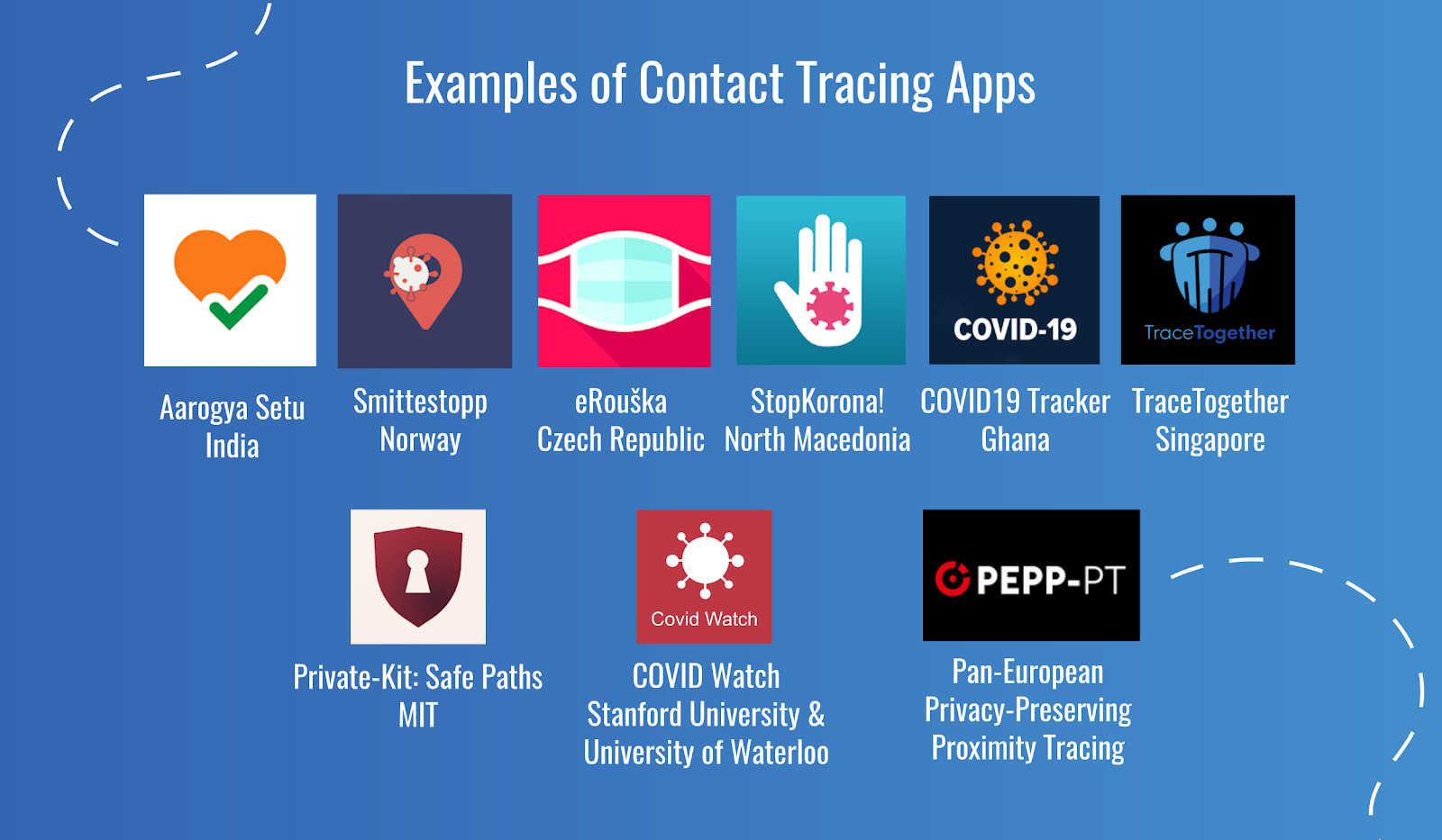 contact-tracing-app-devathon-6