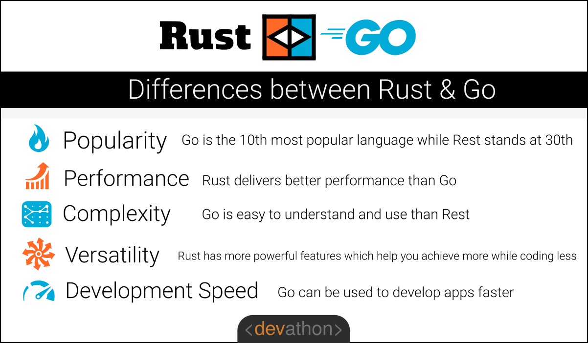 rust-vs-go-differences