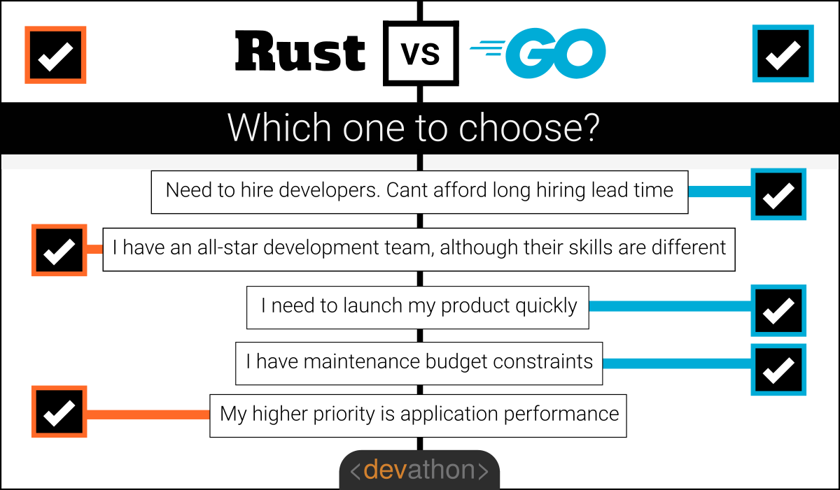 rust-vs-go-which-one-to-choose