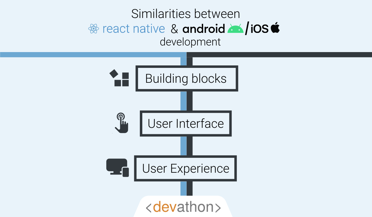 how-native-is-react-native-similarities
