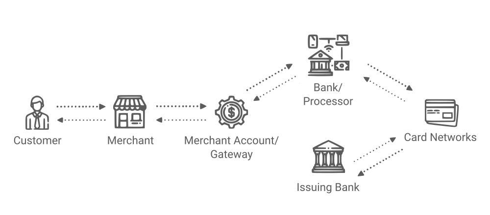 how-payment-gateway-works