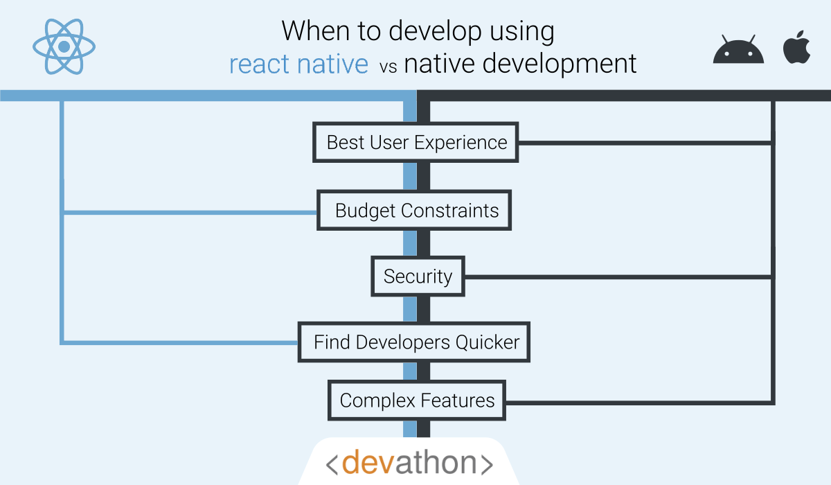 when-to-develop-react-vs-native-development