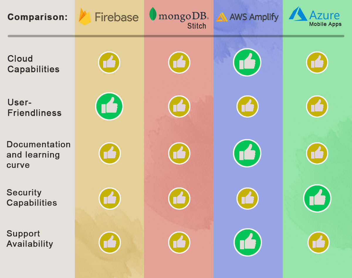 Firebase-vs-Mongo-vs-AWS-vs-Azure-comparison