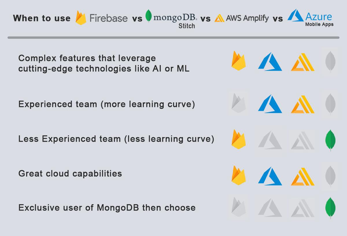 When-to-use-Firebase-vs-Mongo-vs-AWS-vs-Azure
