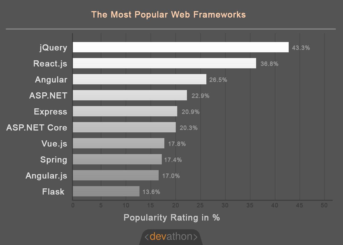 popular-frameworks-graph