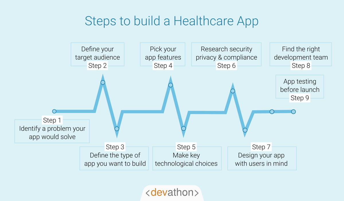 steps-to-build-a-health-care-app