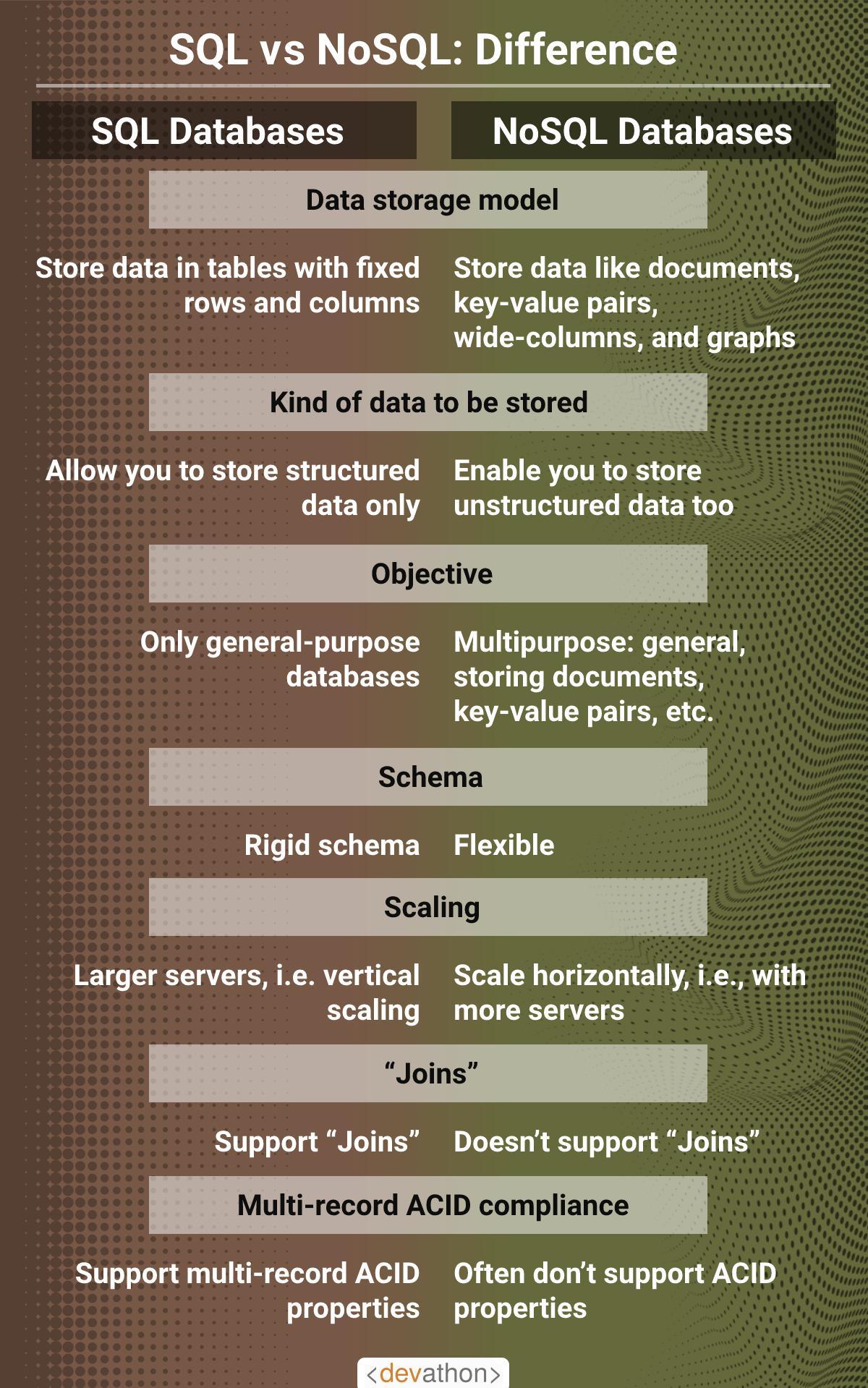 SQL-vs-NoSQL-difference
