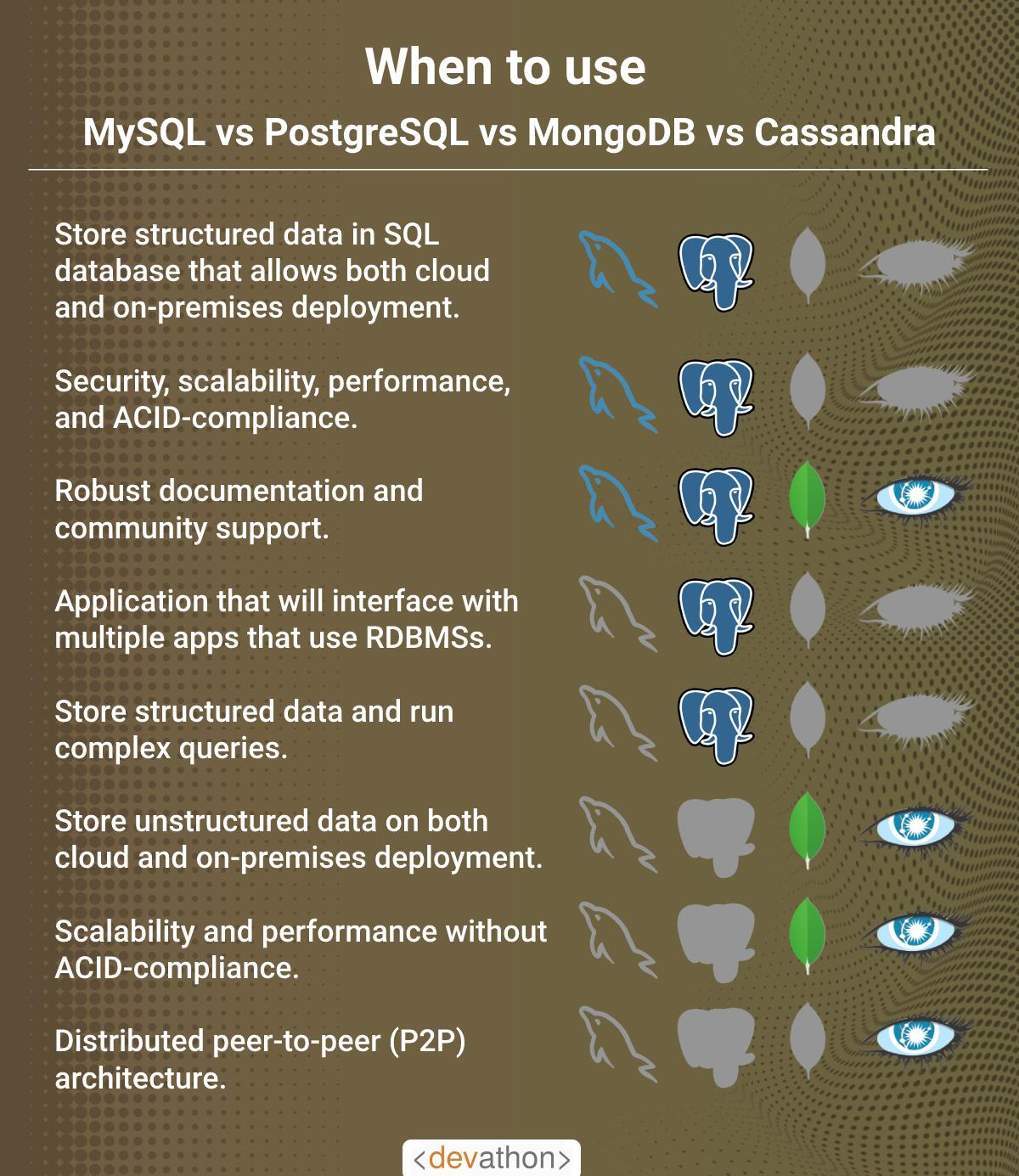 When-to-use-SQL-vs-NoSQL