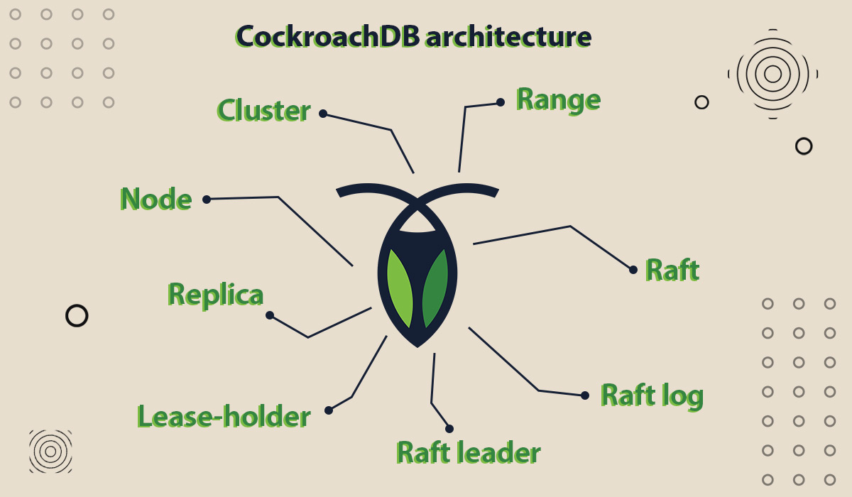 cockroachdb-architecture