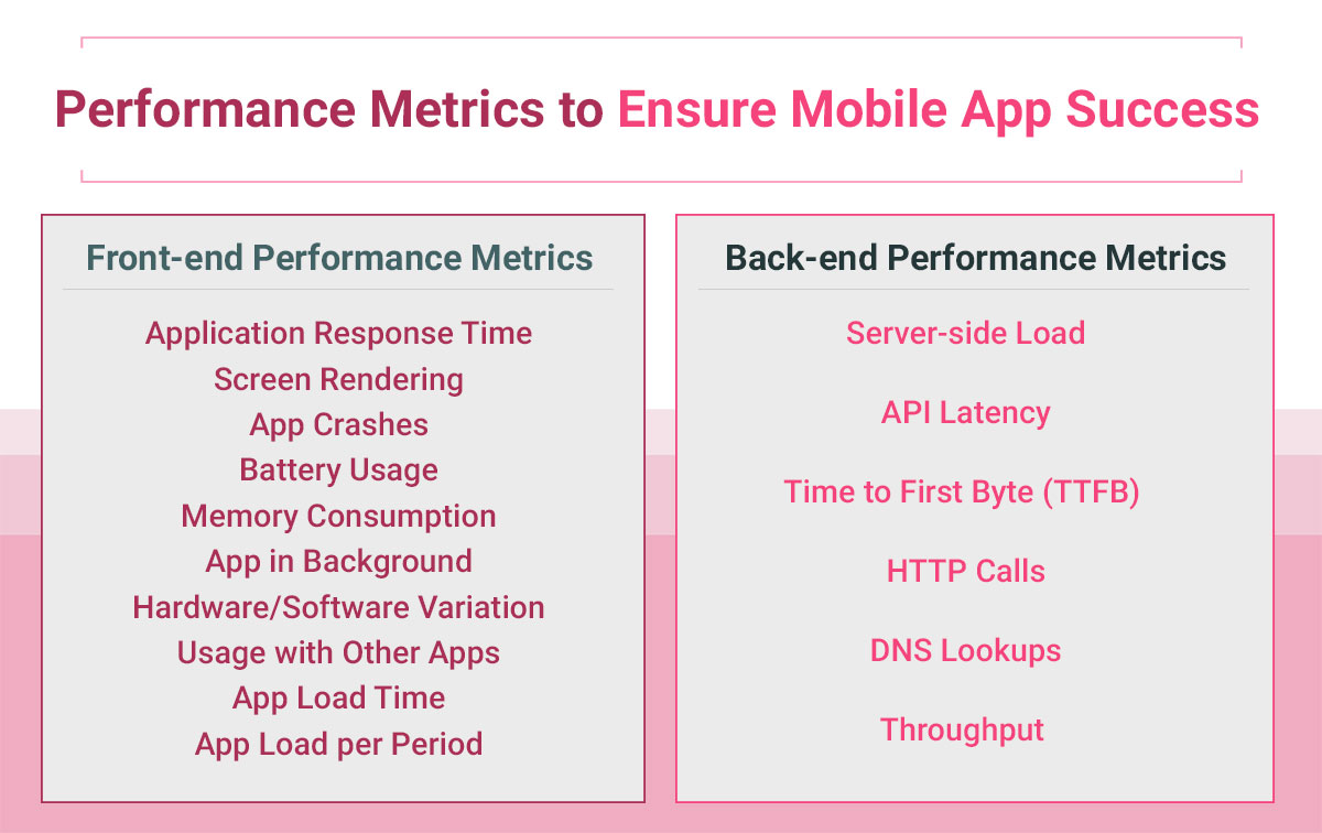 mobile-app-performance-testing-frontend-backend