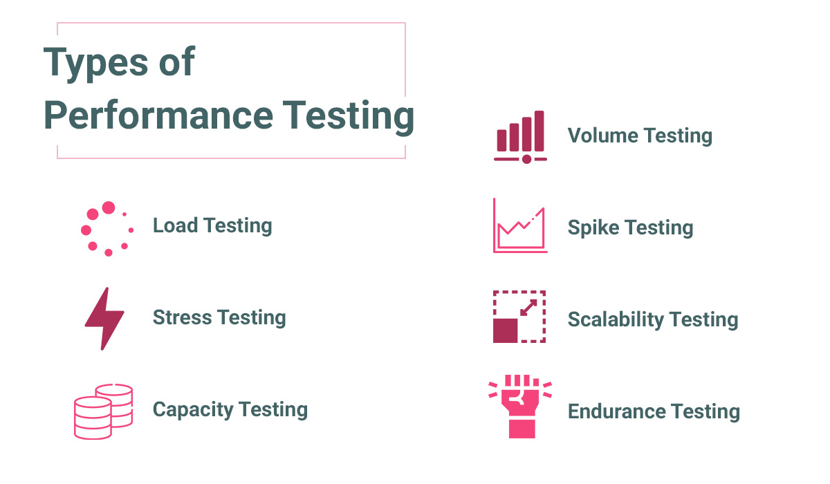types-of-mobile-app-performance-testing