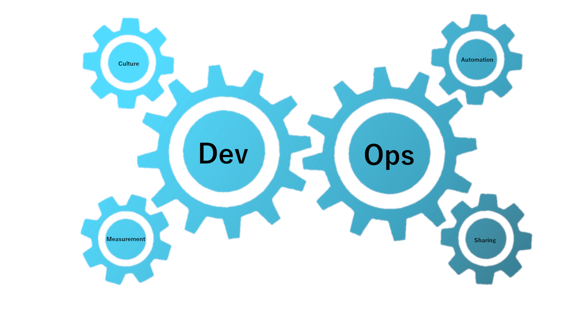 Top Trends and Future Scopes of DevOps